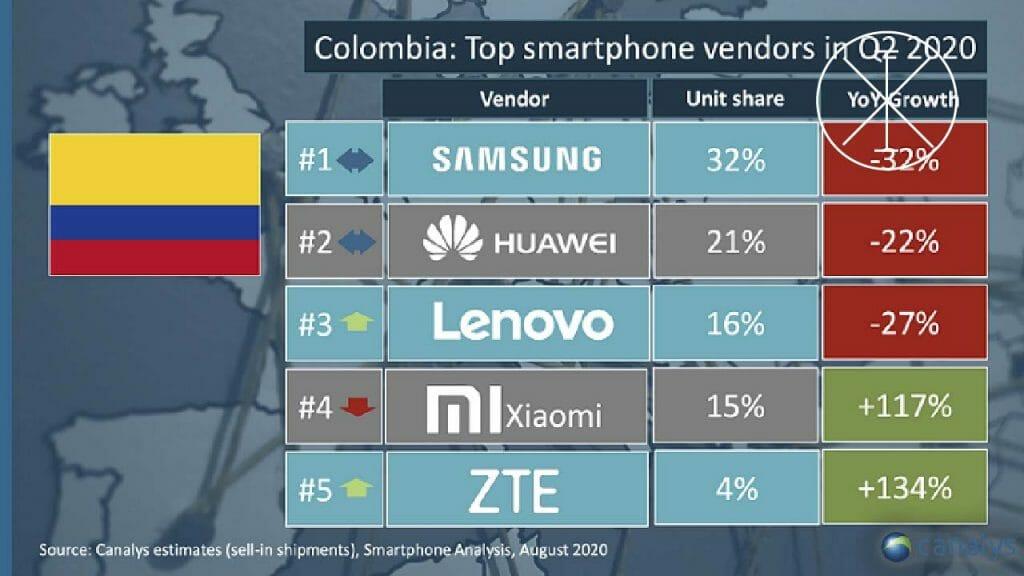 xiamis2 1024x576 - Registra Xiaomi crecimiento de 117 % en Colombia