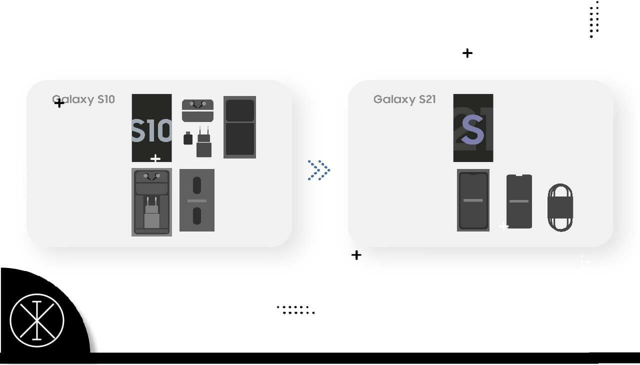 Empaque eco consciente de Galaxy S3 - Ixograma