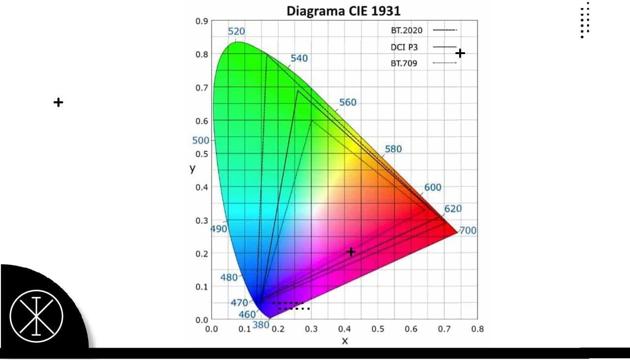 Volumen de color: qué es y su relevancia en las Smart Tvs