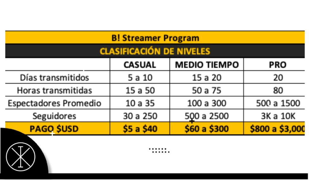Ixograma 56 1024x597 - ¿Cómo ganar hasta 2 mil dólares haciendo streaming en BOOYAH!?