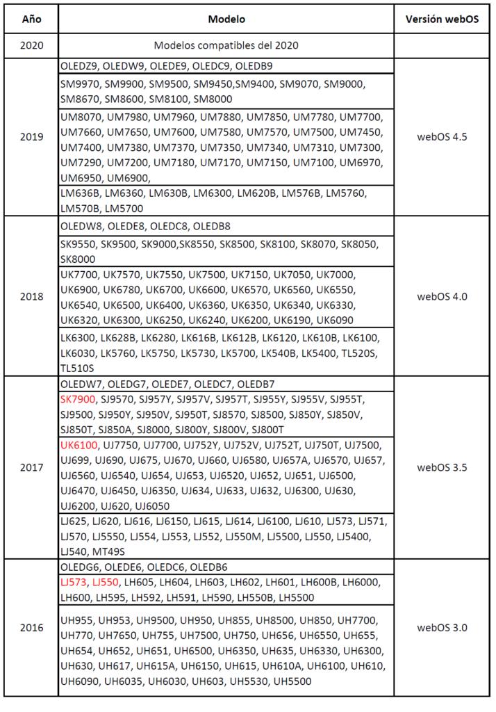 tabla comp disney 714x1024 - Cómo instalar Disney Plus en Smart TV LG